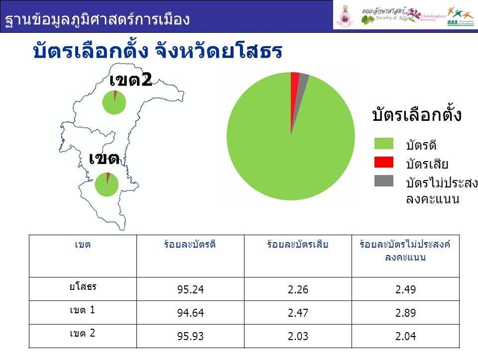 ฐานข้อมูลภูมิศาสตร์การเมือง บัตรเลือกตั้ง จังหวัดยโสธร เขต 1 เขต 2 เขตร้อยละบัตรดีร้อยละบัตรเสียร้อยละบัตรไม่ประสงค์ ลงคะแนน ยโสธร 95.242.262.49 เขต 1