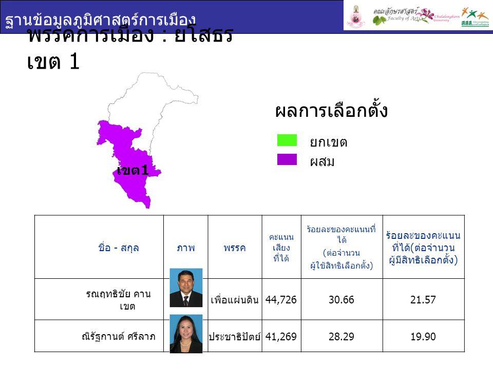 ฐานข้อมูลภูมิศาสตร์การเมือง เขต 2 ชื่อ - สกุล ภาพพรรค คะแนน เสียง ที่ได้ ร้อยละของคะแนนที่ ได้ ( ต่อจำนวน ผู้ใช้สิทธิเลือกตั้ง ) ร้อยละของคะแนน ที่ได้ ( ต่อจำนวน ผู้มีสิทธิเลือกตั้ง ) พิกิฏ ศรีชนะ เพื่อแผ่นดิน 48,40637.8626.62 พีรพันธุ์ พาลุสุข พลัง ประชาชน 47,79837.3826.28 พรรคการเมือง : ยโสธร เขต 2 ยกเขต ผสม ผลการเลือกตั้ง