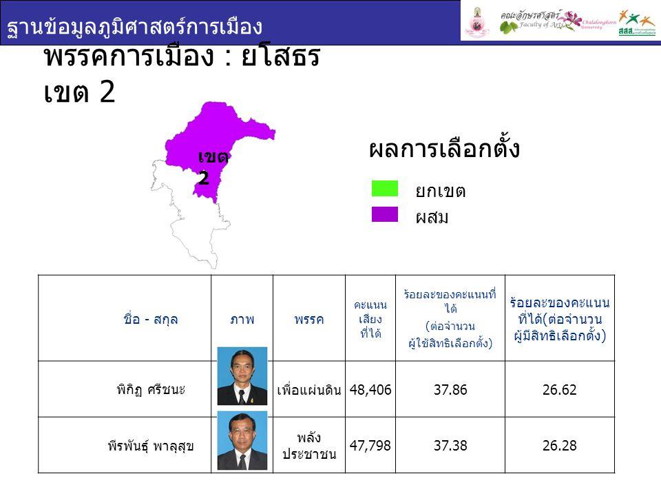 ฐานข้อมูลภูมิศาสตร์การเมือง เขต 2 ชื่อ - สกุล ภาพพรรค คะแนน เสียง ที่ได้ ร้อยละของคะแนนที่ ได้ ( ต่อจำนวน ผู้ใช้สิทธิเลือกตั้ง ) ร้อยละของคะแนน ที่ได้