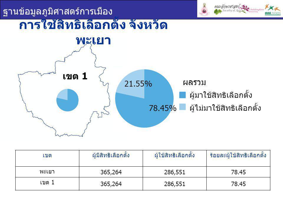 ฐานข้อมูลภูมิศาสตร์การเมือง เขต 1 การใช้สิทธิเลือกตั้ง จังหวัด พะเยา เขตผู้มีสิทธิเลือกตั้งผู้ใช้สิทธิเลือกตั้งร้อยละผู้ใช้สิทธิเลือกตั้ง พะเยา 365,264286,55178.45 เขต 1 365,264286,55178.45 ผู้มาใช้สิทธิเลือกตั้ง ผู้ไม่มาใช้สิทธิเลือกตั้ง ผลรวม 78.45% 21.55%