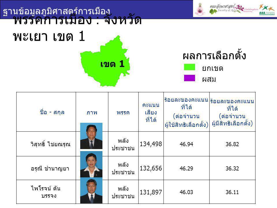 ฐานข้อมูลภูมิศาสตร์การเมือง พรรคการเมือง : จังหวัด พะเยา เขต 1 ชื่อ - สกุล ภาพพรรค คะแนน เสียง ที่ได้ ร้อยละของคะแนน ที่ได้ ( ต่อจำนวน ผู้ใช้สิทธิเลือกตั้ง ) ร้อยละของคะแนน ที่ได้ ( ต่อจำนวน ผู้มีสิทธิเลือกตั้ง ) วิสุทธิ์ ไชยณรุณ พลัง ประชาชน 134,498 46.9436.82 อรุณี ชำนาญยา พลัง ประชาชน 132,656 46.2936.32 ไพโรจน์ ตัน บรรจง พลัง ประชาชน 131,897 46.0336.11 ยกเขต ผสม ผลการเลือกตั้ง เขต 1