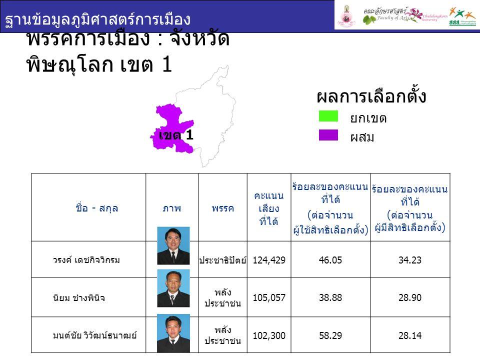 ฐานข้อมูลภูมิศาสตร์การเมือง ชื่อ - สกุล ภาพพรรค คะแนน เสียง ที่ได้ ร้อยละของคะแนน ที่ได้ ( ต่อจำนวน ผู้ใช้สิทธิเลือกตั้ง ) ร้อยละของคะแนน ที่ได้ ( ต่อจำนวน ผู้มีสิทธิเลือกตั้ง ) วรงค์ เดชกิจวิกรม ประชาธิปัตย์ 124,42946.0534.23 นิยม ช่างพินิจ พลัง ประชาชน 105,05738.8828.90 มนต์ชัย วิวัฒน์ธนาฒย์ พลัง ประชาชน 102,30058.2928.14 พรรคการเมือง : จังหวัด พิษณุโลก เขต 1 ยกเขต ผสม ผลการเลือกตั้ง เขต 1