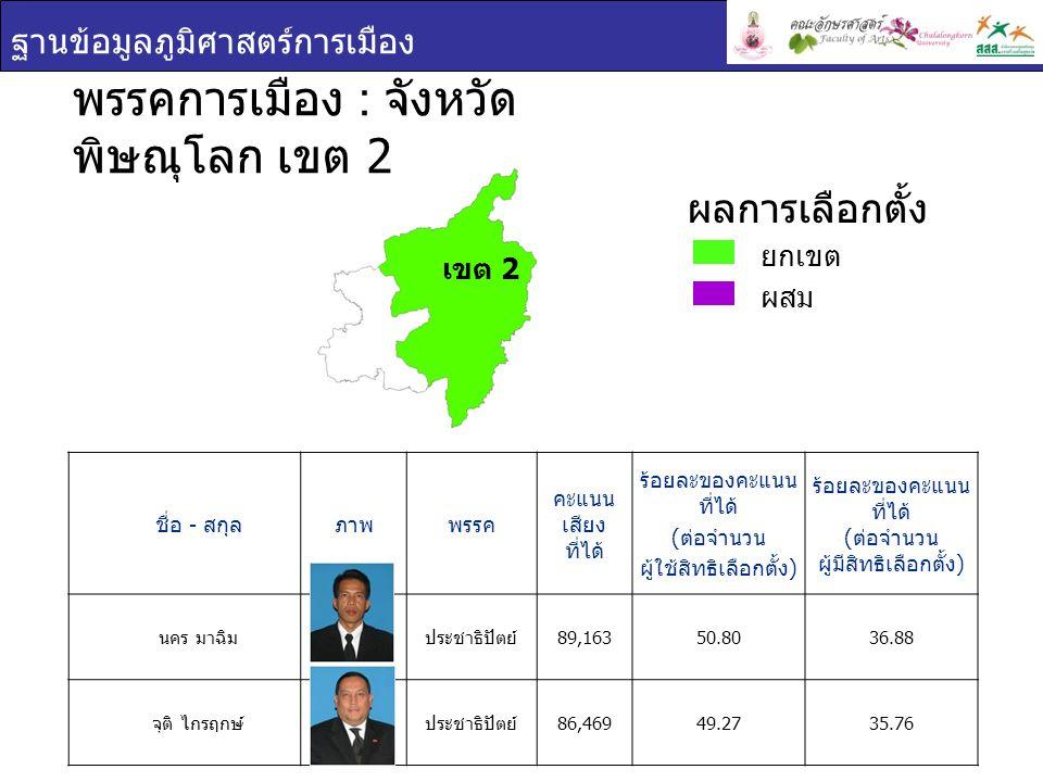 ฐานข้อมูลภูมิศาสตร์การเมือง ชื่อ - สกุล ภาพพรรค คะแนน เสียง ที่ได้ ร้อยละของคะแนน ที่ได้ ( ต่อจำนวน ผู้ใช้สิทธิเลือกตั้ง ) ร้อยละของคะแนน ที่ได้ ( ต่อจำนวน ผู้มีสิทธิเลือกตั้ง ) นคร มาฉิม ประชาธิปัตย์ 89,16350.8036.88 จุติ ไกรฤกษ์ ประชาธิปัตย์ 86,46949.2735.76 พรรคการเมือง : จังหวัด พิษณุโลก เขต 2 ยกเขต ผสม ผลการเลือกตั้ง เขต 2