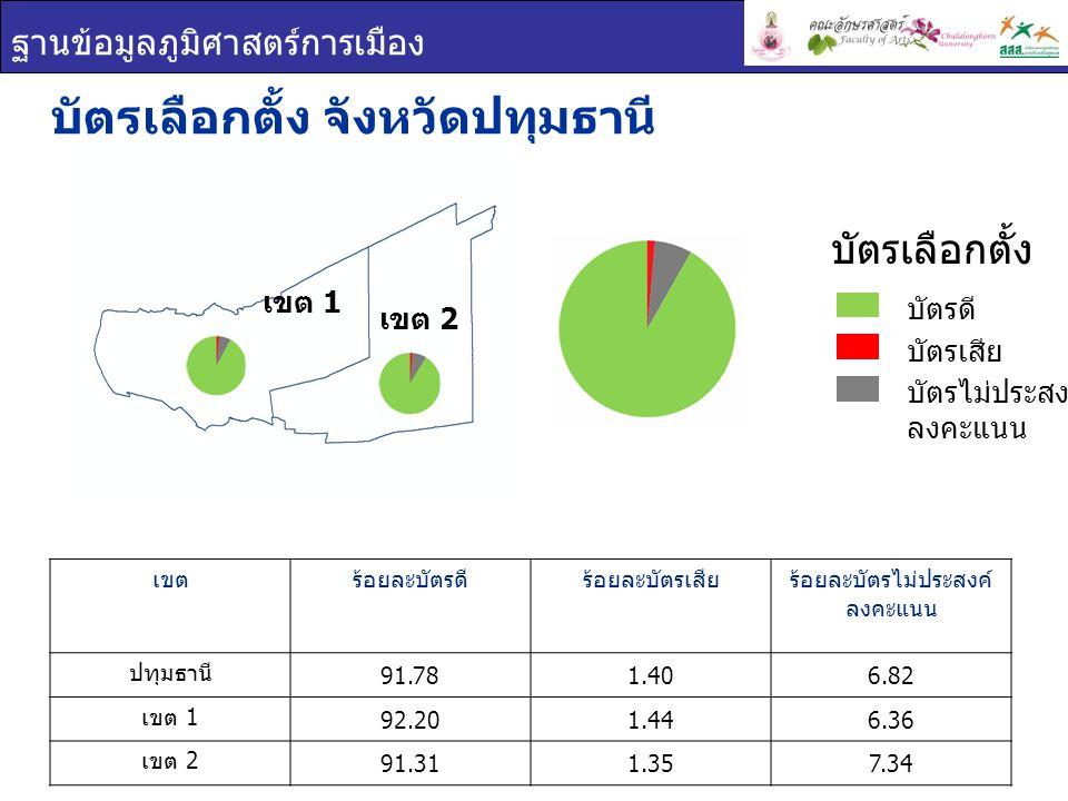 ฐานข้อมูลภูมิศาสตร์การเมือง ผลการเลือกตั้ง จังหวัดปทุมธานี ยกเขต ผสม ผลการเลือกตั้ง เขต 1 เขต 2