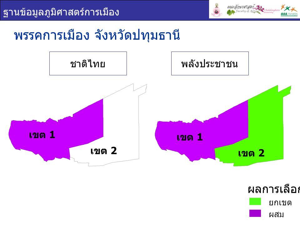 ฐานข้อมูลภูมิศาสตร์การเมือง ชื่อ - สกุล ภาพพรรค คะแนน เสียง ที่ได้ ร้อยละของคะแนน ที่ได้ ( ต่อจำนวน ผู้ใช้สิทธิเลือกตั้ง ) ร้อยละของคะแนน ที่ได้ ( ต่อจำนวน ผู้มีสิทธิเลือกตั้ง ) เอกพจน์ ปาน แย้ม ชาติไทย 93,67236.9228.17 สุรพงษ์ อึ้ง อัมพรวิไล ชาติไทย 86,24233.9925.93 สุทิน นพขำ พลังประชาชน 76,55530.1823.02 พรรคการเมือง : จังหวัด ปทุมธานี เขต 1 ยกเขต ผสม ผลการเลือกตั้ง เขต 1