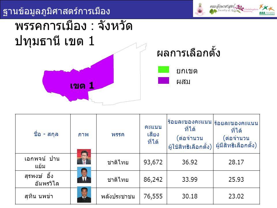 ฐานข้อมูลภูมิศาสตร์การเมือง ชื่อ - สกุล ภาพพรรค คะแนน เสียง ที่ได้ ร้อยละของคะแนน ที่ได้ ( ต่อจำนวน ผู้ใช้สิทธิเลือกตั้ง ) ร้อยละของคะแนน ที่ได้ ( ต่อจำนวน ผู้มีสิทธิเลือกตั้ง ) พรพิมล ธรรมสาร พลังประชาชน 94,39342.0330.45 สุเมธ ฤทธาคนี พลังประชาชน 86,10238.3427.78 ชูชาติ หาญสวัสดิ์ พลังประชาชน 80,06735.6525.83 พรรคการเมือง : จังหวัด ปทุมธานี เขต 2 ยกเขต ผสม ผลการเลือกตั้ง เขต 2