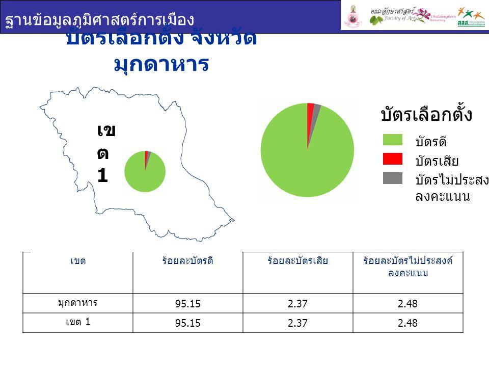 ฐานข้อมูลภูมิศาสตร์การเมือง บัตรเลือกตั้ง จังหวัด มุกดาหาร เขตร้อยละบัตรดีร้อยละบัตรเสียร้อยละบัตรไม่ประสงค์ ลงคะแนน มุกดาหาร 95.152.372.48 เขต 1 95.152.372.48 บัตรเลือกตั้ง บัตรดี บัตรเสีย บัตรไม่ประสงค์ ลงคะแนน เข ต 1