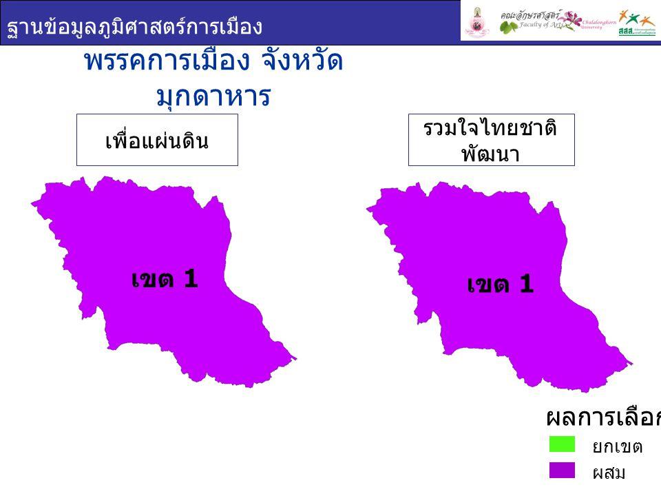 ฐานข้อมูลภูมิศาสตร์การเมือง เขต 1 ชื่อ - สกุล ภาพพรรค คะแนนเสียง ที่ได้ ร้อยละของคะแนน ที่ได้ ( ต่อจำนวน ผู้ใช้สิทธิเลือกตั้ง ) ร้อยละของคะแนน ที่ได้ ( ต่อจำนวน ผู้มีสิทธิเลือกตั้ง ) วิทยา บุตรดี วงค์ เพื่อแผ่นดิน 51,18029.1921.74 วรศุลี เชาว์ศิริ กุล รวมใจไทยชาติ พัฒนา 48,78527.8220.72 พรรคการเมือง : จังหวัดมุกดาหาร เขต 1 ยกเขต ผสม ผลการเลือกตั้ง