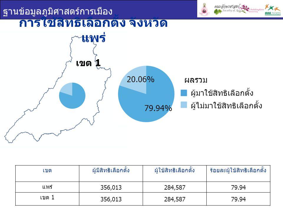 ฐานข้อมูลภูมิศาสตร์การเมือง เขต 1 การใช้สิทธิเลือกตั้ง จังหวัด แพร่ เขตผู้มีสิทธิเลือกตั้งผู้ใช้สิทธิเลือกตั้งร้อยละผู้ใช้สิทธิเลือกตั้ง แพร่ 356,0132
