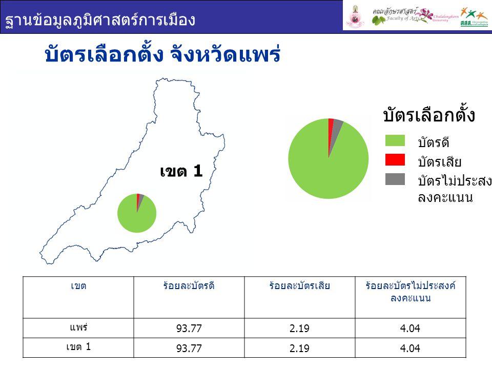 ฐานข้อมูลภูมิศาสตร์การเมือง เขต 1 บัตรเลือกตั้ง จังหวัดแพร่ เขตร้อยละบัตรดีร้อยละบัตรเสียร้อยละบัตรไม่ประสงค์ ลงคะแนน แพร่ 93.772.194.04 เขต 1 93.772.