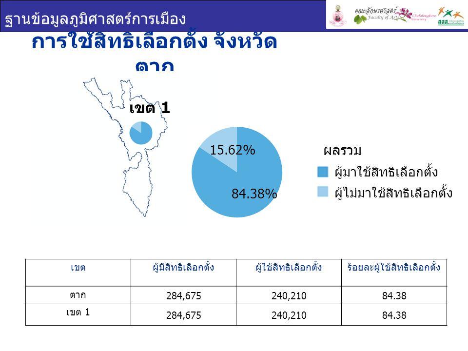 ฐานข้อมูลภูมิศาสตร์การเมือง การใช้สิทธิเลือกตั้ง จังหวัด ตาก เขตผู้มีสิทธิเลือกตั้งผู้ใช้สิทธิเลือกตั้งร้อยละผู้ใช้สิทธิเลือกตั้ง ตาก 284,675240,21084.38 เขต 1 284,675240,21084.38 เขต 1 ผู้มาใช้สิทธิเลือกตั้ง ผู้ไม่มาใช้สิทธิเลือกตั้ง ผลรวม 84.38% 15.62%