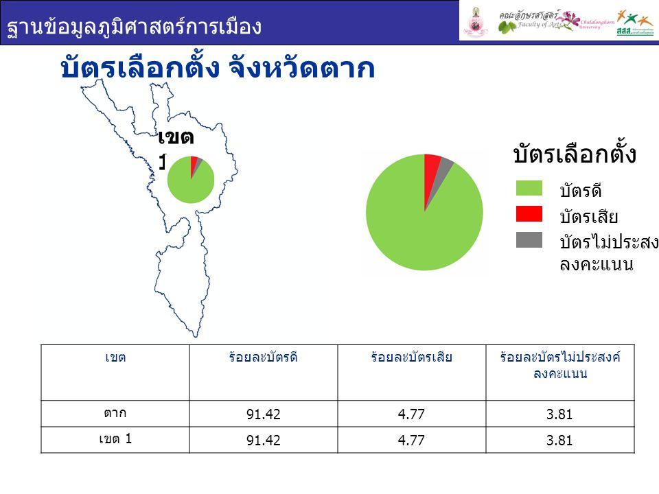 ฐานข้อมูลภูมิศาสตร์การเมือง บัตรเลือกตั้ง จังหวัดตาก เขตร้อยละบัตรดีร้อยละบัตรเสียร้อยละบัตรไม่ประสงค์ ลงคะแนน ตาก 91.424.773.81 เขต 1 91.424.773.81 บัตรเลือกตั้ง บัตรดี บัตรเสีย บัตรไม่ประสงค์ ลงคะแนน เขต 1