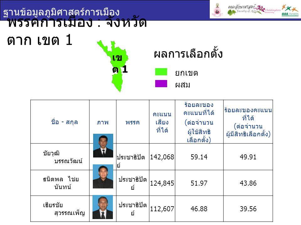 ฐานข้อมูลภูมิศาสตร์การเมือง พรรคการเมือง : จังหวัด ตาก เขต 1 ชื่อ - สกุล ภาพพรรค คะแนน เสียง ที่ได้ ร้อยละของ คะแนนที่ได้ ( ต่อจำนวน ผู้ใช้สิทธิ เลือกตั้ง ) ร้อยละของคะแนน ที่ได้ ( ต่อจำนวน ผู้มีสิทธิเลือกตั้ง ) ชัยวุฒิ บรรณวัฒน์ ประชาธิปัต ย์ 142,06859.1449.91 ธนิตพล ไชย นันทน์ ประชาธิปัต ย์ 124,84551.9743.86 เธียรชัย สุวรรณเพ็ญ ประชาธิปัต ย์ 112,60746.8839.56 ยกเขต ผสม ผลการเลือกตั้ง เข ต 1