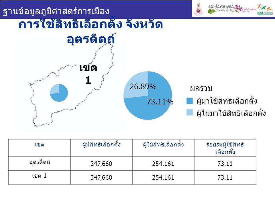 ฐานข้อมูลภูมิศาสตร์การเมือง เขต 1 การใช้สิทธิเลือกตั้ง จังหวัด อุตรดิตถ์ เขตผู้มีสิทธิเลือกตั้งผู้ใช้สิทธิเลือกตั้งร้อยละผู้ใช้สิทธิ เลือกตั้ง อุตรดิตถ์ 347,660254,16173.11 เขต 1 347,660254,16173.11 ผู้มาใช้สิทธิเลือกตั้ง ผู้ไม่มาใช้สิทธิเลือกตั้ง ผลรวม 26.89% 73.11%
