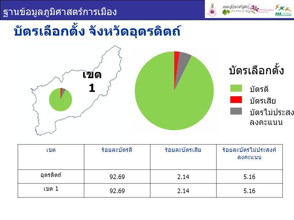 ฐานข้อมูลภูมิศาสตร์การเมือง บัตรเลือกตั้ง จังหวัดอุตรดิตถ์ เขตร้อยละบัตรดีร้อยละบัตรเสียร้อยละบัตรไม่ประสงค์ ลงคะแนน อุตรดิตถ์ 92.692.145.16 เขต 1 92.692.145.16 บัตรเลือกตั้ง บัตรดี บัตรเสีย บัตรไม่ประสงค์ ลงคะแนน เขต 1