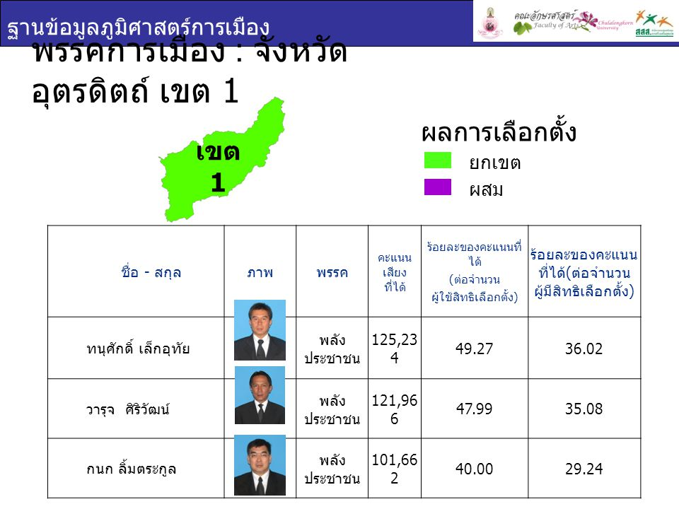 ฐานข้อมูลภูมิศาสตร์การเมือง พรรคการเมือง : จังหวัด อุตรดิตถ์ เขต 1 ชื่อ - สกุล ภาพพรรค คะแนน เสียง ที่ได้ ร้อยละของคะแนนที่ ได้ ( ต่อจำนวน ผู้ใช้สิทธิเลือกตั้ง ) ร้อยละของคะแนน ที่ได้ ( ต่อจำนวน ผู้มีสิทธิเลือกตั้ง ) ทนุศักดิ์ เล็กอุทัย พลัง ประชาชน 125,23 4 49.2736.02 วารุจ ศิริวัฒน์ พลัง ประชาชน 121,96 6 47.9935.08 กนก ลิ้มตระกูล พลัง ประชาชน 101,66 2 40.0029.24 เขต 1 ยกเขต ผสม ผลการเลือกตั้ง