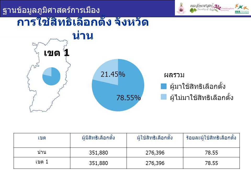ฐานข้อมูลภูมิศาสตร์การเมือง เขต 1 การใช้สิทธิเลือกตั้ง จังหวัด น่าน เขตผู้มีสิทธิเลือกตั้งผู้ใช้สิทธิเลือกตั้งร้อยละผู้ใช้สิทธิเลือกตั้ง น่าน 351,880276,39678.55 เขต 1 351,880276,39678.55 ผู้มาใช้สิทธิเลือกตั้ง ผู้ไม่มาใช้สิทธิเลือกตั้ง ผลรวม 78.55% 21.45%
