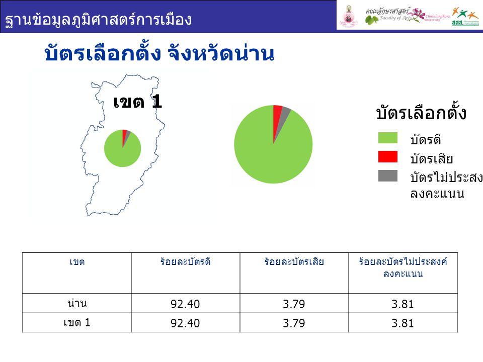ฐานข้อมูลภูมิศาสตร์การเมือง บัตรเลือกตั้ง จังหวัดน่าน เขตร้อยละบัตรดีร้อยละบัตรเสียร้อยละบัตรไม่ประสงค์ ลงคะแนน น่าน 92.403.793.81 เขต 1 92.403.793.81 บัตรเลือกตั้ง บัตรดี บัตรเสีย บัตรไม่ประสงค์ ลงคะแนน เขต 1