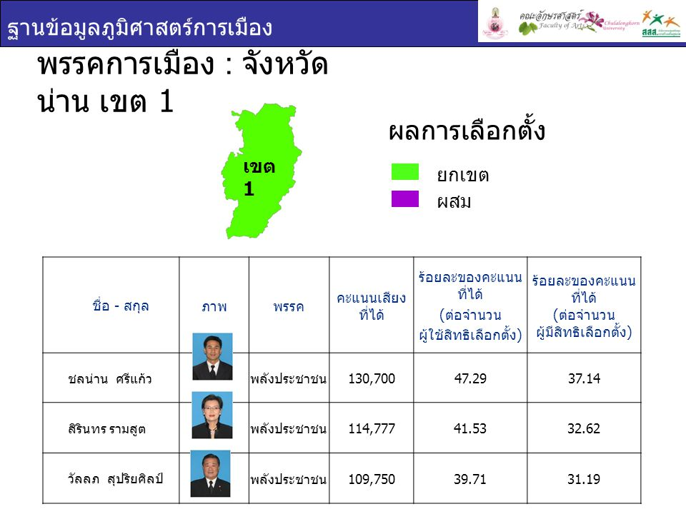 ฐานข้อมูลภูมิศาสตร์การเมือง ชื่อ - สกุล ภาพพรรค คะแนนเสียง ที่ได้ ร้อยละของคะแนน ที่ได้ ( ต่อจำนวน ผู้ใช้สิทธิเลือกตั้ง ) ร้อยละของคะแนน ที่ได้ ( ต่อจำนวน ผู้มีสิทธิเลือกตั้ง ) ชลน่าน ศรีแก้ว พลังประชาชน 130,70047.2937.14 สิรินทร รามสูต พลังประชาชน 114,77741.5332.62 วัลลภ สุปริยศิลป์ พลังประชาชน 109,75039.7131.19 พรรคการเมือง : จังหวัด น่าน เขต 1 ยกเขต ผสม ผลการเลือกตั้ง เขต 1