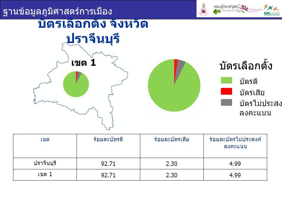 ฐานข้อมูลภูมิศาสตร์การเมือง บัตรเลือกตั้ง จังหวัด ปราจีนบุรี เขตร้อยละบัตรดีร้อยละบัตรเสียร้อยละบัตรไม่ประสงค์ ลงคะแนน ปราจีนบุรี 92.712.304.99 เขต 1