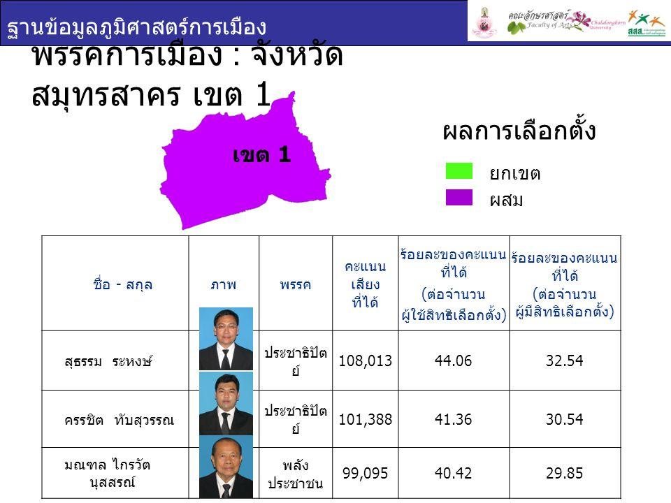 ฐานข้อมูลภูมิศาสตร์การเมือง เขต 1 พรรคการเมือง : จังหวัด สมุทรสาคร เขต 1 ชื่อ - สกุล ภาพพรรค คะแนน เสียง ที่ได้ ร้อยละของคะแนน ที่ได้ ( ต่อจำนวน ผู้ใช้สิทธิเลือกตั้ง ) ร้อยละของคะแนน ที่ได้ ( ต่อจำนวน ผู้มีสิทธิเลือกตั้ง ) สุธรรม ระหงษ์ ประชาธิปัต ย์ 108,01344.0632.54 ครรชิต ทับสุวรรณ ประชาธิปัต ย์ 101,38841.3630.54 มณฑล ไกรวัต นุสสรณ์ พลัง ประชาชน 99,09540.4229.85 ยกเขต ผสม ผลการเลือกตั้ง