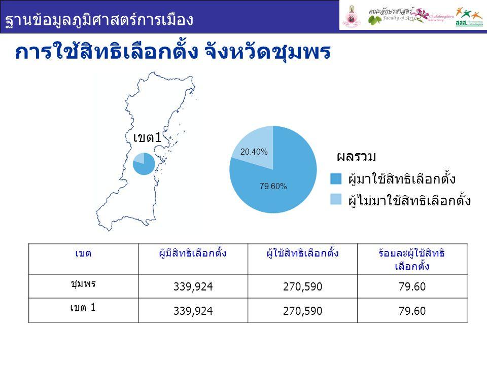 ฐานข้อมูลภูมิศาสตร์การเมือง เขตผู้มีสิทธิเลือกตั้งผู้ใช้สิทธิเลือกตั้งร้อยละผู้ใช้สิทธิ เลือกตั้ง ชุมพร 339,924270,59079.60 เขต 1 339,924270,59079.60 การใช้สิทธิเลือกตั้ง จังหวัดชุมพร ผู้มาใช้สิทธิเลือกตั้ง ผู้ไม่มาใช้สิทธิเลือกตั้ง ผลรวม เขต 1 20.40% 79.60%