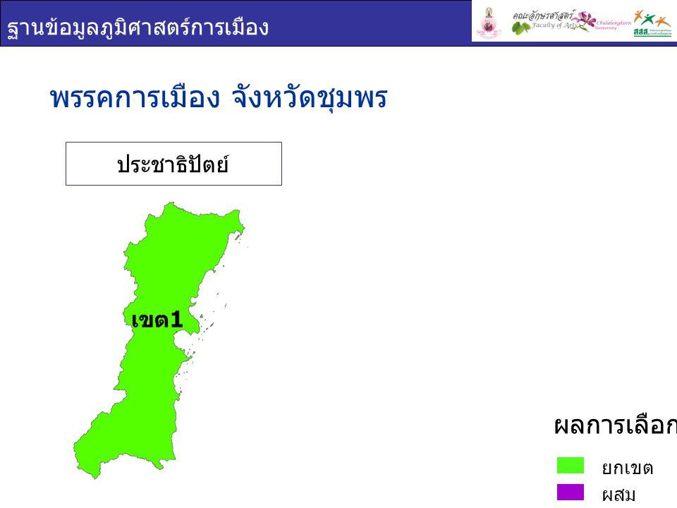 ฐานข้อมูลภูมิศาสตร์การเมือง พรรคการเมือง : จังหวัดชุมพร เขต 1 ยกเขต ผสม ผลการเลือกตั้ง ชื่อ - สกุล ภาพพรรค คะแนน เสียง ที่ได้ ร้อยละของคะแนน ที่ได้ ต่อจำนวน ผู้ใช้สิทธิเลือกตั้ง ร้อยละของคะแนน ที่ได้ ต่อจำนวน ผู้มีสิทธิเลือกตั้ง ชุมพล จุลใส ประชาธิปัต ย์ 209,98 2 77.6061.77 สราวุธ อ่อนละมัย ประชาธิปัต ย์ 195,98 9 72.4357.66 ธีระชาติ ปาง วิรุฬห์รักษ์ ประชาธิปัต ย์ 195,73 6 72.3457.58 เขต 1
