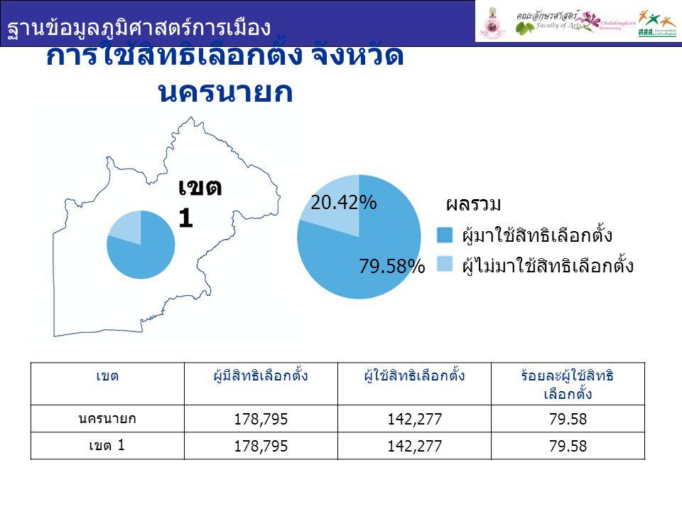 ฐานข้อมูลภูมิศาสตร์การเมือง การใช้สิทธิเลือกตั้ง จังหวัด นครนายก เขตผู้มีสิทธิเลือกตั้งผู้ใช้สิทธิเลือกตั้งร้อยละผู้ใช้สิทธิ เลือกตั้ง นครนายก 178,795