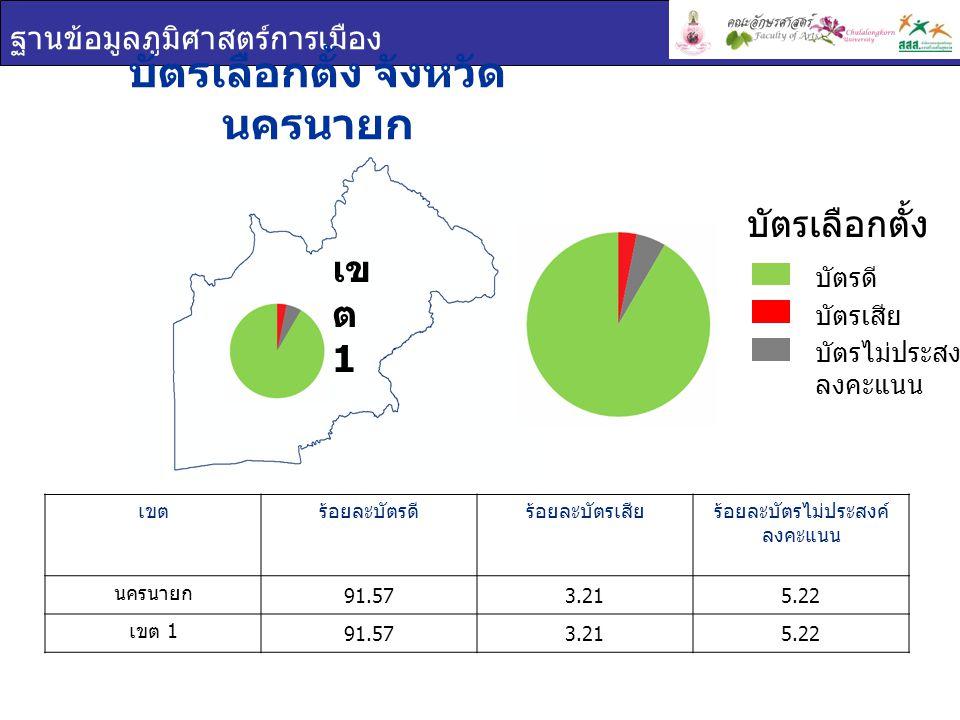 ฐานข้อมูลภูมิศาสตร์การเมือง บัตรเลือกตั้ง จังหวัด นครนายก เขตร้อยละบัตรดีร้อยละบัตรเสียร้อยละบัตรไม่ประสงค์ ลงคะแนน นครนายก 91.573.215.22 เขต 1 91.573