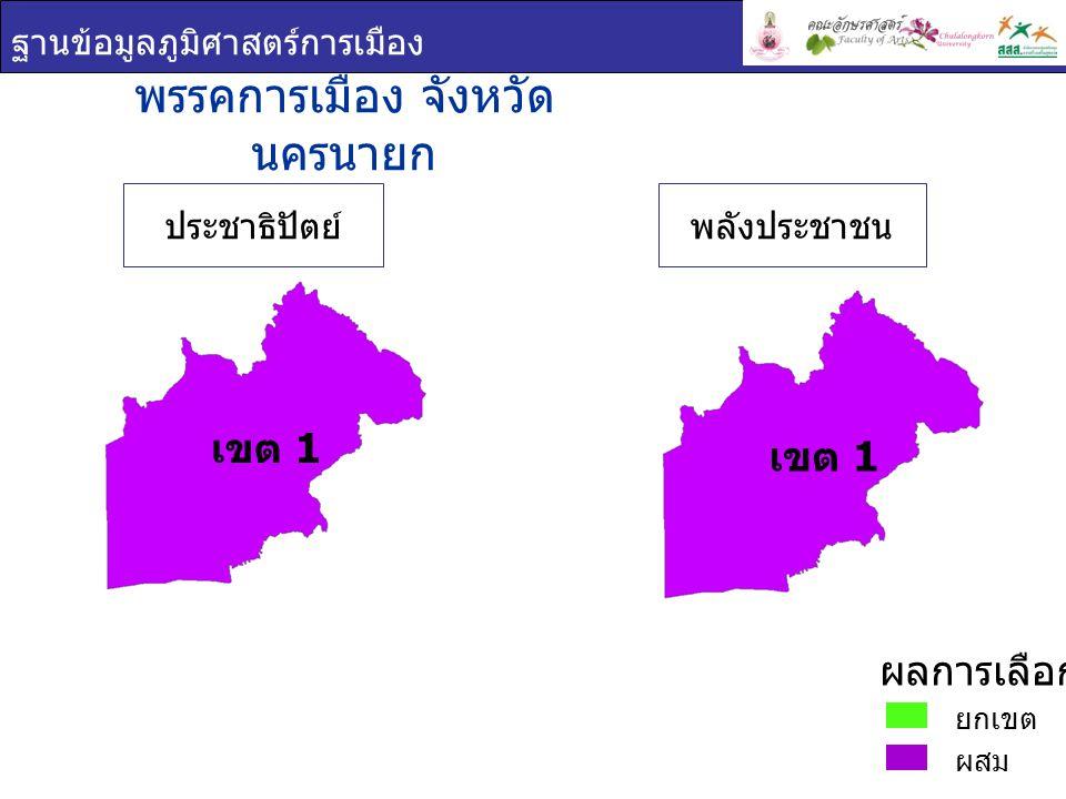 ฐานข้อมูลภูมิศาสตร์การเมือง เขต 1 พรรคการเมือง : จังหวัด นครนายก เขต 1 ชื่อ - สกุล ภาพพรรค คะแนน เสียง ที่ได้ ร้อยละของคะแนน ที่ได้ ( ต่อจำนวน ผู้ใช้สิทธิเลือกตั้ง ) ร้อยละของคะแนน ที่ได้ ( ต่อจำนวน ผู้มีสิทธิเลือกตั้ง ) ชาญชัย อิสระเสนา รักษ์ ประชาธิปัต ย์ 51,07235.9028.56 วุฒิชัย กิตติธเนศวร พลัง ประชาชน 47,20133.1826.40 ยกเขต ผสม ผลการเลือกตั้ง