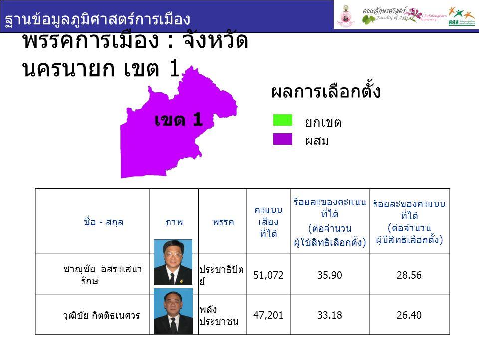 ฐานข้อมูลภูมิศาสตร์การเมือง เขต 1 พรรคการเมือง : จังหวัด นครนายก เขต 1 ชื่อ - สกุล ภาพพรรค คะแนน เสียง ที่ได้ ร้อยละของคะแนน ที่ได้ ( ต่อจำนวน ผู้ใช้ส