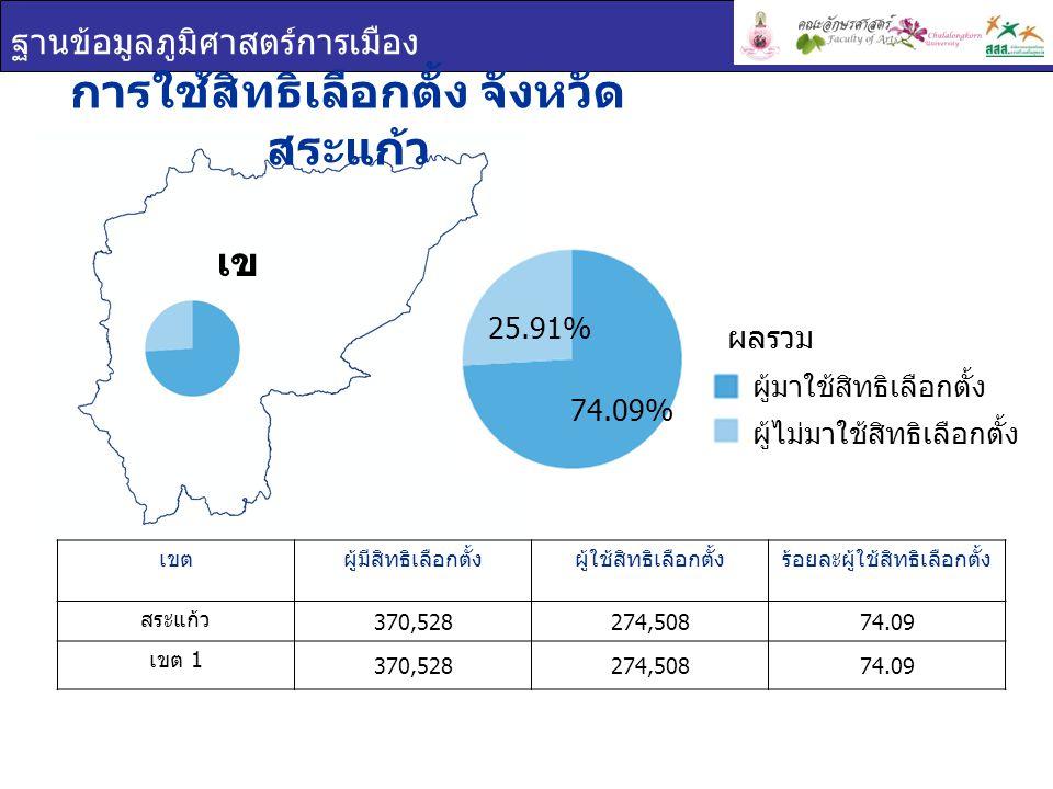ฐานข้อมูลภูมิศาสตร์การเมือง เข ต 1 การใช้สิทธิเลือกตั้ง จังหวัด สระแก้ว เขตผู้มีสิทธิเลือกตั้งผู้ใช้สิทธิเลือกตั้งร้อยละผู้ใช้สิทธิเลือกตั้ง สระแก้ว 370,528274,50874.09 เขต 1 370,528274,50874.09 ผู้มาใช้สิทธิเลือกตั้ง ผู้ไม่มาใช้สิทธิเลือกตั้ง ผลรวม 25.91% 74.09%