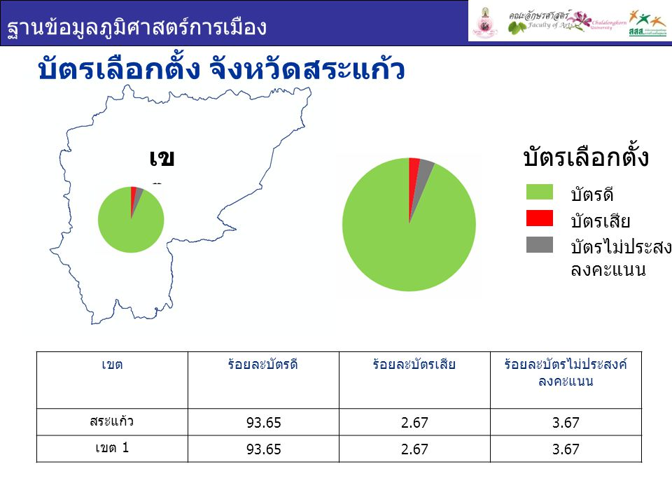 ฐานข้อมูลภูมิศาสตร์การเมือง เขต 1 ผลการเลือกตั้ง จังหวัดสระแก้ว ยกเขต ผสม ผลการเลือกตั้ง