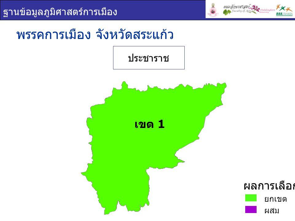 ฐานข้อมูลภูมิศาสตร์การเมือง พรรคการเมือง : จังหวัด สระแก้ว เขต 1 ผลการเลือกตั้ง ชื่อ - สกุล ภาพพรรค คะแนน เสียง ที่ได้ ร้อยละของ คะแนนที่ได้ ( ต่อจำนวน ผู้ใช้สิทธิ เลือกตั้ง ) ร้อยละของคะแนน ที่ได้ ( ต่อจำนวน ผู้มีสิทธิเลือกตั้ง ) ฐานิสร์ เทียนทอง ประชาราช 154,80556.3941.78 ตรีนุช เทียนทอง ประชาราช 150,03954.6640.49 สรวงศ์ เทียนทอง ประชาราช 142,70151.9838.51 ยกเขต ผสม ผลการเลือกตั้ง เขต 1