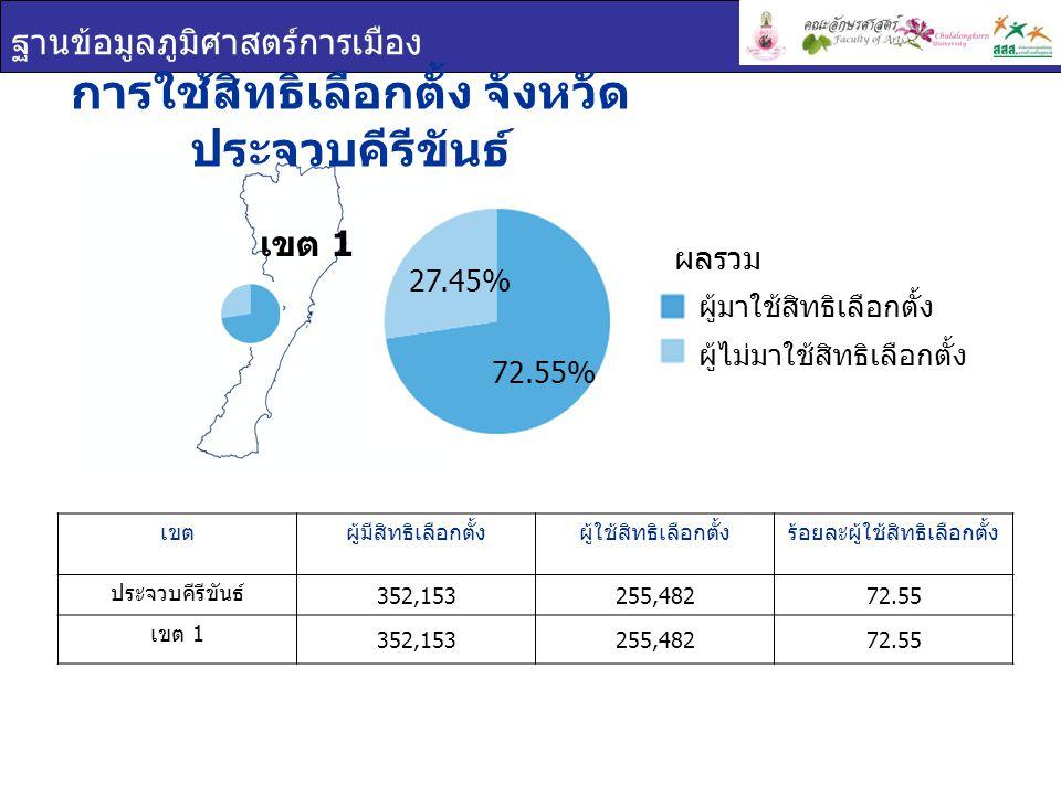 ฐานข้อมูลภูมิศาสตร์การเมือง เขต 1 การใช้สิทธิเลือกตั้ง จังหวัด ประจวบคีรีขันธ์ เขตผู้มีสิทธิเลือกตั้งผู้ใช้สิทธิเลือกตั้งร้อยละผู้ใช้สิทธิเลือกตั้ง ประจวบคีรีขันธ์ 352,153255,48272.55 เขต 1 352,153255,48272.55 ผู้มาใช้สิทธิเลือกตั้ง ผู้ไม่มาใช้สิทธิเลือกตั้ง ผลรวม 72.55% 27.45%