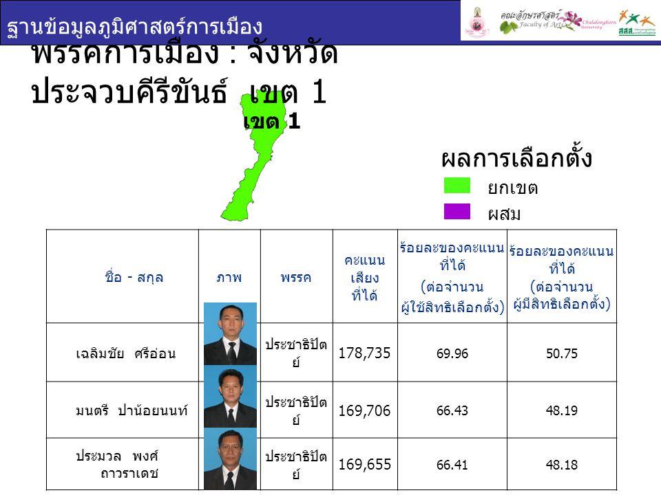 ฐานข้อมูลภูมิศาสตร์การเมือง พรรคการเมือง : จังหวัด ประจวบคีรีขันธ์ เขต 1 ชื่อ - สกุล ภาพพรรค คะแนน เสียง ที่ได้ ร้อยละของคะแนน ที่ได้ ( ต่อจำนวน ผู้ใช้สิทธิเลือกตั้ง ) ร้อยละของคะแนน ที่ได้ ( ต่อจำนวน ผู้มีสิทธิเลือกตั้ง ) เฉลิมชัย ศรีอ่อน ประชาธิปัต ย์ 178,735 69.9650.75 มนตรี ปาน้อยนนท์ ประชาธิปัต ย์ 169,706 66.4348.19 ประมวล พงศ์ ถาวราเดช ประชาธิปัต ย์ 169,655 66.4148.18 ยกเขต ผสม ผลการเลือกตั้ง เขต 1