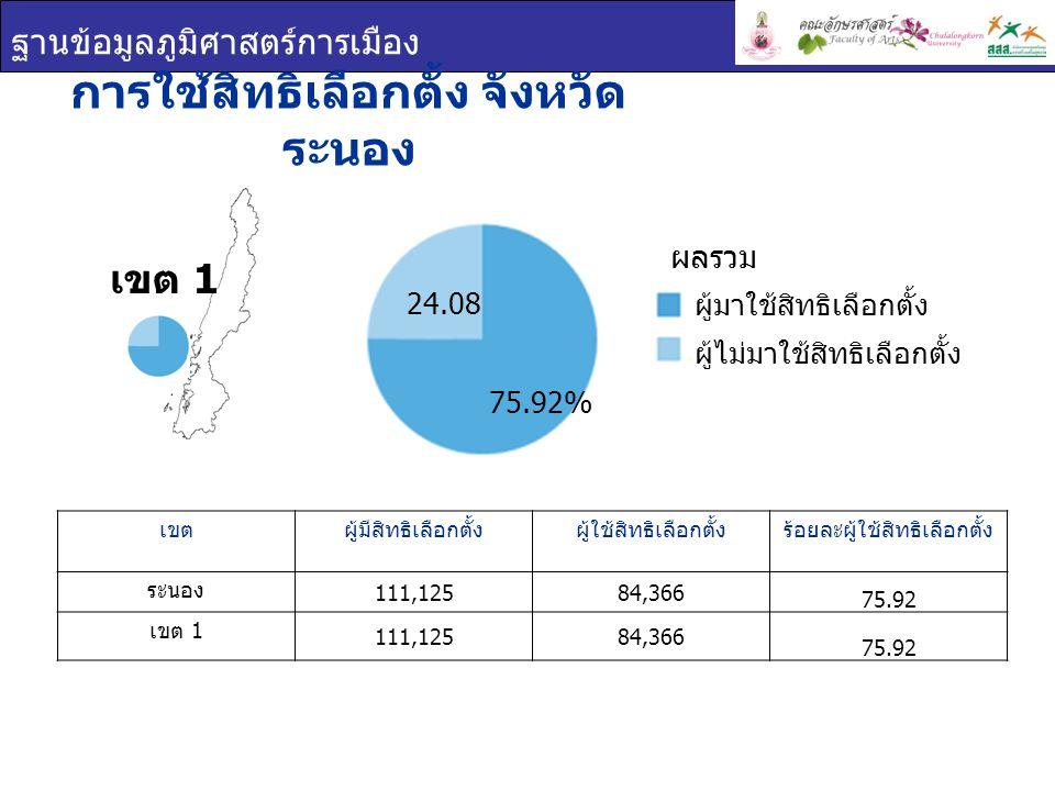 ฐานข้อมูลภูมิศาสตร์การเมือง บัตรเลือกตั้ง จังหวัดระนอง เขตร้อยละบัตรดีร้อยละบัตรเสียร้อยละบัตรไม่ประสงค์ ลงคะแนน ระนอง 89.954.64 5.41 เขต 1 89.954.64 5.41 บัตรเลือกตั้ง เขต 1 บัตรดี บัตรเสีย บัตรไม่ประสงค์ ลงคะแนน