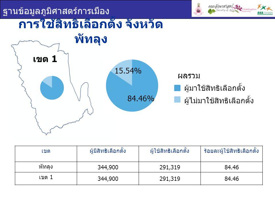 ฐานข้อมูลภูมิศาสตร์การเมือง เขต 1 การใช้สิทธิเลือกตั้ง จังหวัด พัทลุง เขตผู้มีสิทธิเลือกตั้งผู้ใช้สิทธิเลือกตั้งร้อยละผู้ใช้สิทธิเลือกตั้ง พัทลุง 344,900291,31984.46 เขต 1 344,900291,31984.46 ผู้มาใช้สิทธิเลือกตั้ง ผู้ไม่มาใช้สิทธิเลือกตั้ง ผลรวม 84.46% 15.54%