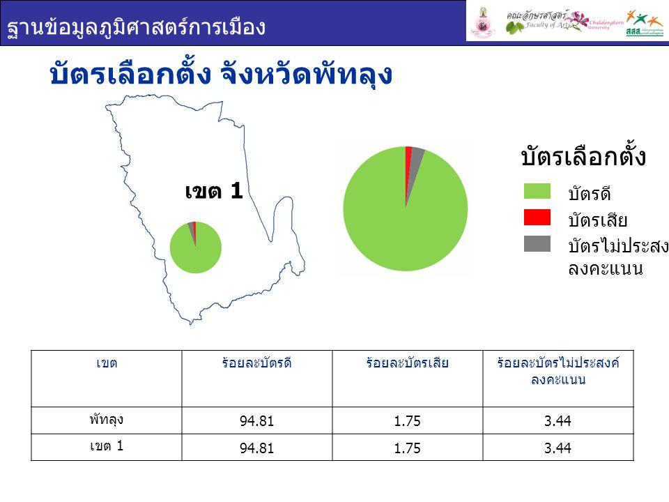 ฐานข้อมูลภูมิศาสตร์การเมือง เขต 1 บัตรเลือกตั้ง จังหวัดพัทลุง เขตร้อยละบัตรดีร้อยละบัตรเสียร้อยละบัตรไม่ประสงค์ ลงคะแนน พัทลุง 94.811.753.44 เขต 1 94.811.753.44 บัตรเลือกตั้ง บัตรดี บัตรเสีย บัตรไม่ประสงค์ ลงคะแนน