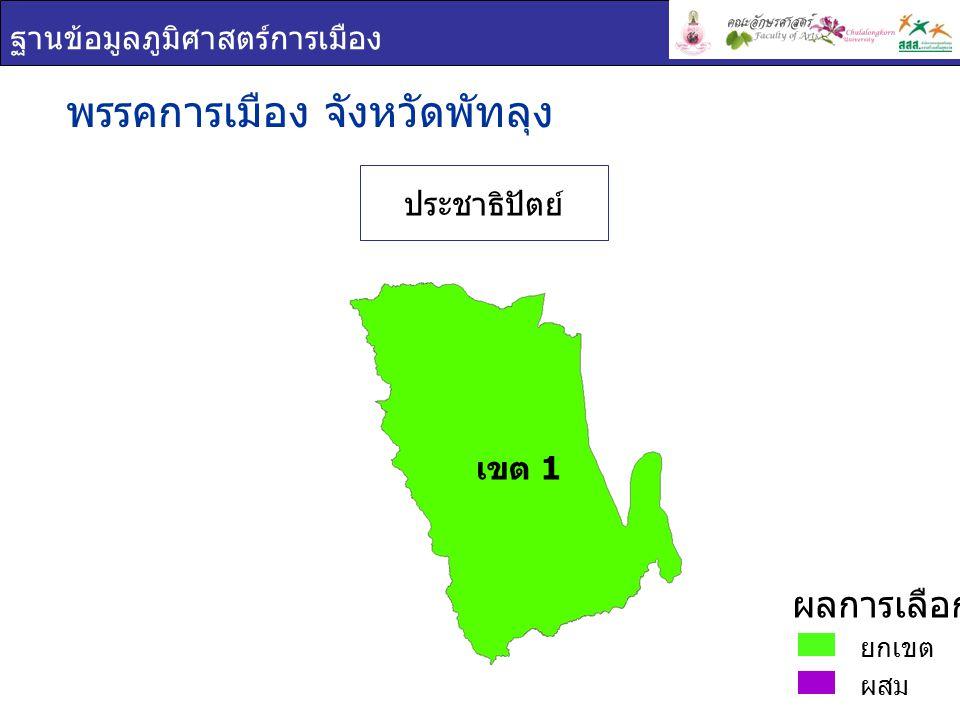 ฐานข้อมูลภูมิศาสตร์การเมือง พรรคการเมือง : จังหวัด พัทลุง เขต 1 ชื่อ - สกุล ภาพพรรค คะแนน เสียง ที่ได้ ร้อยละของคะแนน ที่ได้ ( ต่อจำนวน ผู้ใช้สิทธิเลือกตั้ง ) ร้อยละของคะแนน ที่ได้ ( ต่อจำนวน ผู้มีสิทธิเลือกตั้ง ) นิพิฏฐ์ อินทรสมบัติ ประชาธิปัตย์ 202,63069.5658.75 นริศ ขำนุรักษ์ ประชาธิปัตย์ 194,49466.7656.39 สุพัชรี ธรรมเพชร ประชาธิปัตย์ 196,06867.3056.85 ยกเขต ผสม ผลการเลือกตั้ง เขต 1