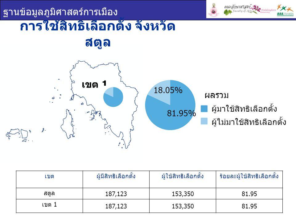 ฐานข้อมูลภูมิศาสตร์การเมือง เขต 1 การใช้สิทธิเลือกตั้ง จังหวัด สตูล เขตผู้มีสิทธิเลือกตั้งผู้ใช้สิทธิเลือกตั้งร้อยละผู้ใช้สิทธิเลือกตั้ง สตูล 187,123153,35081.95 เขต 1 187,123153,35081.95 ผู้มาใช้สิทธิเลือกตั้ง ผู้ไม่มาใช้สิทธิเลือกตั้ง ผลรวม 81.95% 18.05%