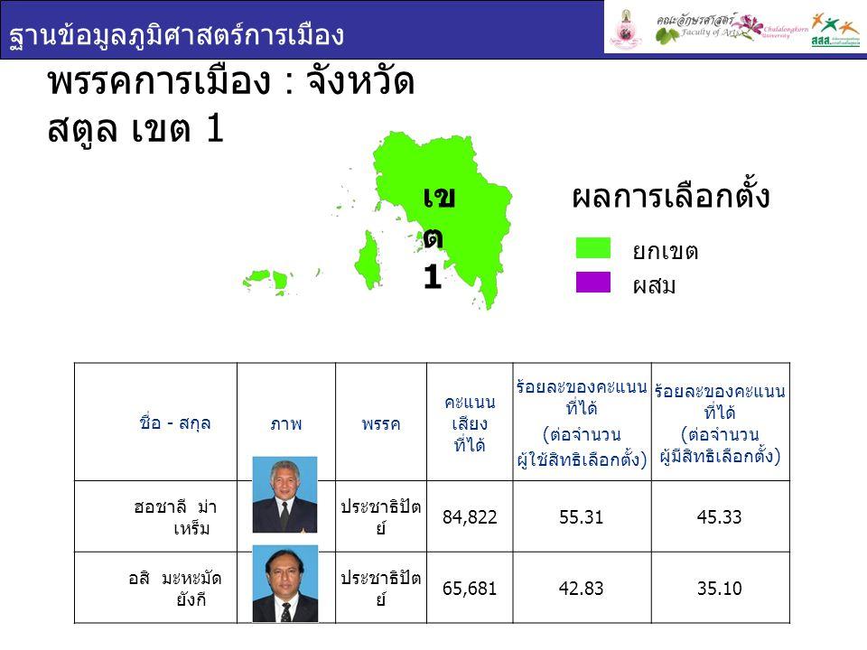 ฐานข้อมูลภูมิศาสตร์การเมือง เข ต 1 ชื่อ - สกุล ภาพพรรค คะแนน เสียง ที่ได้ ร้อยละของคะแนน ที่ได้ ( ต่อจำนวน ผู้ใช้สิทธิเลือกตั้ง ) ร้อยละของคะแนน ที่ได้ ( ต่อจำนวน ผู้มีสิทธิเลือกตั้ง ) ฮอชาลี ม่า เหร็ม ประชาธิปัต ย์ 84,82255.3145.33 อสิ มะหะมัด ยังกี ประชาธิปัต ย์ 65,68142.8335.10 พรรคการเมือง : จังหวัด สตูล เขต 1 ยกเขต ผสม ผลการเลือกตั้ง