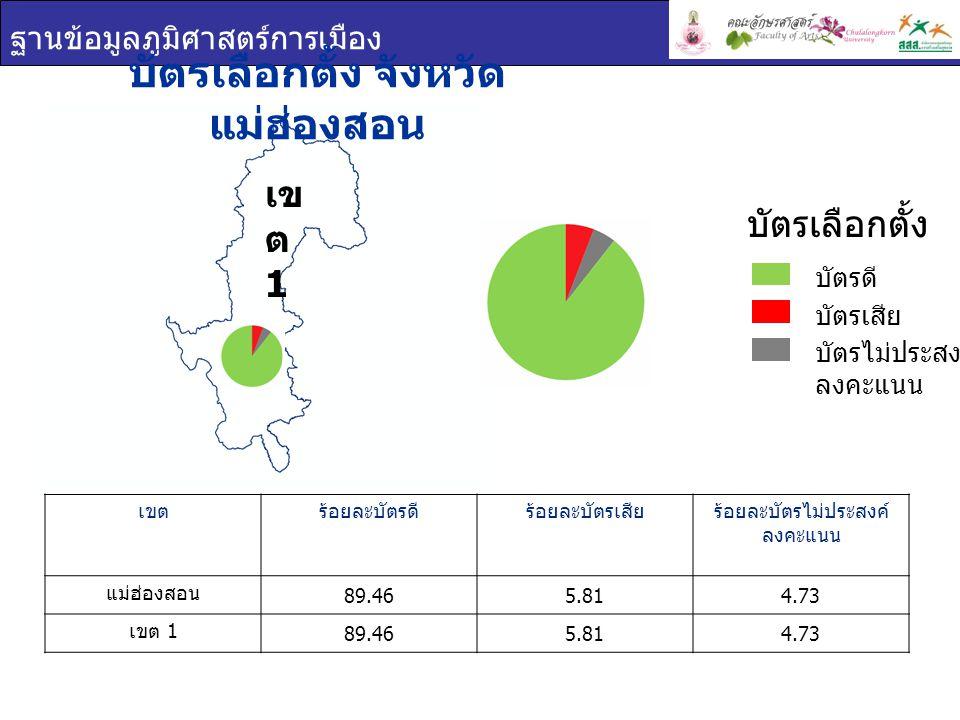 ฐานข้อมูลภูมิศาสตร์การเมือง บัตรเลือกตั้ง จังหวัด แม่ฮ่องสอน เขตร้อยละบัตรดีร้อยละบัตรเสียร้อยละบัตรไม่ประสงค์ ลงคะแนน แม่ฮ่องสอน 89.465.814.73 เขต 1 89.465.814.73 บัตรเลือกตั้ง บัตรดี บัตรเสีย บัตรไม่ประสงค์ ลงคะแนน เข ต 1
