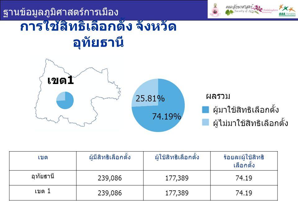 ฐานข้อมูลภูมิศาสตร์การเมือง การใช้สิทธิเลือกตั้ง จังหวัด อุทัยธานี เขตผู้มีสิทธิเลือกตั้งผู้ใช้สิทธิเลือกตั้งร้อยละผู้ใช้สิทธิ เลือกตั้ง อุทัยธานี 239,086177,38974.19 เขต 1 239,086177,38974.19 เขต 1 ผู้มาใช้สิทธิเลือกตั้ง ผู้ไม่มาใช้สิทธิเลือกตั้ง ผลรวม 25.81% 74.19%