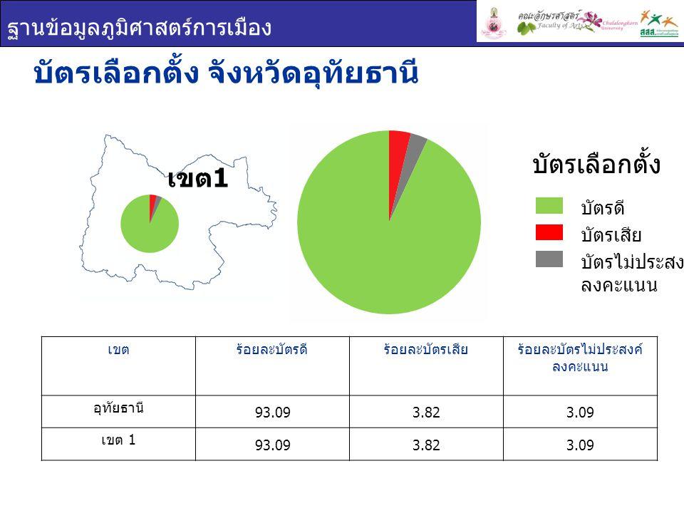ฐานข้อมูลภูมิศาสตร์การเมือง ผลการเลือกตั้ง จังหวัดอุทัยธานี ยกเขต ผสม ผลการเลือกตั้ง เขต 1