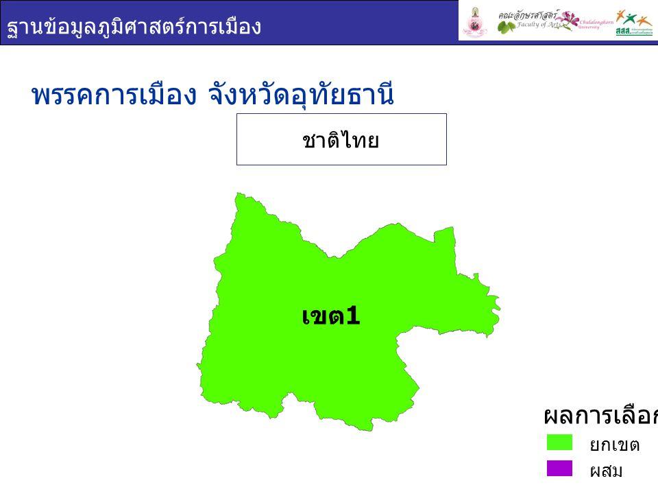 ฐานข้อมูลภูมิศาสตร์การเมือง พรรคการเมือง : จังหวัด อุทัยธานี เขต 1 ชื่อ - สกุล ภาพพรรค คะแนน เสียง ที่ได้ ร้อยละของคะแนนที่ ได้ ( ต่อจำนวน ผู้ใช้สิทธิเลือกตั้ง ) ร้อยละของคะแนน ที่ได้ ( ต่อจำนวน ผู้มีสิทธิเลือกตั้ง ) ชาดา ไทย เศรษฐ์ ชาติไทย 87,00249.0536.39 นพดล พลเสน ชาติไทย 78,06944.0132.65 เขต 1 ยกเขต ผสม ผลการเลือกตั้ง