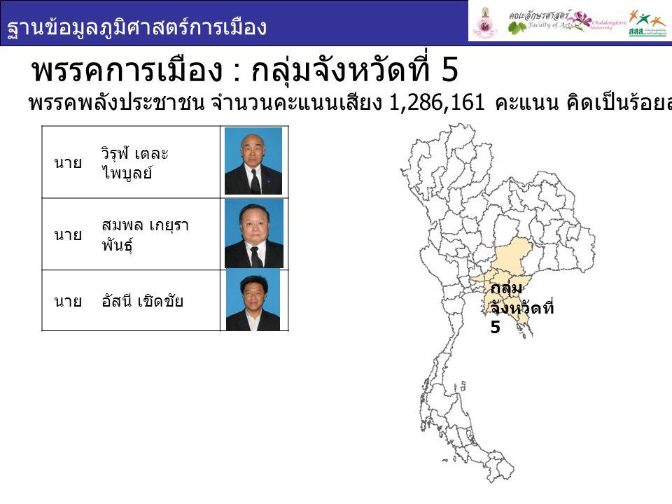 ฐานข้อมูลภูมิศาสตร์การเมือง กลุ่ม จังหวัดที่ 5 พรรคการเมือง : กลุ่มจังหวัดที่ 5 นาย วิรุฬ เตละ ไพบูลย์ นาย สมพล เกยุรา พันธุ์ นายอัสนี เชิดชัย พรรคพลังประชาชน จำนวนคะแนนเสียง 1,286,161 คะแนน คิดเป็นร้อยละ 34