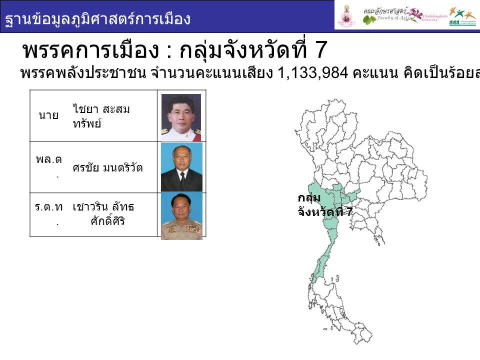 ฐานข้อมูลภูมิศาสตร์การเมือง กลุ่ม จังหวัดที่ 7 พรรคการเมือง : กลุ่มจังหวัดที่ 7 นา งส าว กัญจนา ศิลปอาชา นายประภัตร โพธสุธน พรรคชาติไทย จำนวนคะแนนเสียง 564,684 คะแนน คิด เป็นร้อยละ 3