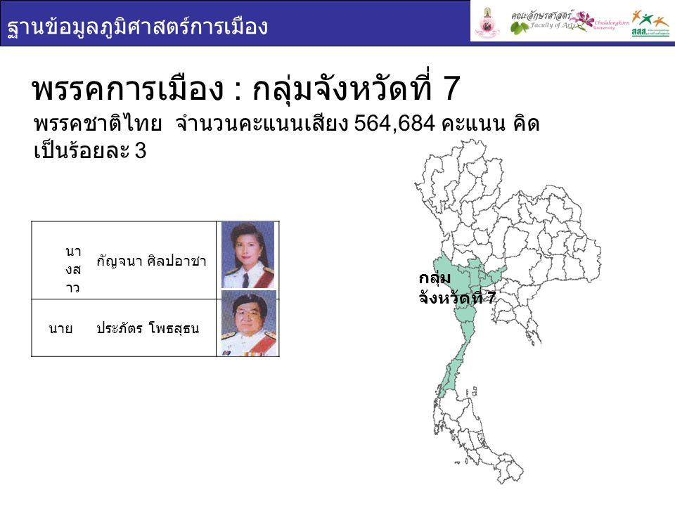 ฐานข้อมูลภูมิศาสตร์การเมือง กลุ่ม จังหวัดที่ 7 พรรคการเมือง : กลุ่มจังหวัดที่ 7 นา งส าว กัญจนา ศิลปอาชา นายประภัตร โพธสุธน พรรคชาติไทย จำนวนคะแนนเสีย