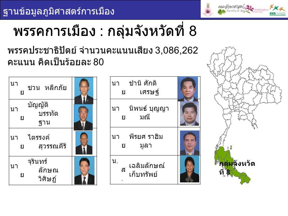 ฐานข้อมูลภูมิศาสตร์การเมือง พรรคการเมือง : กลุ่มจังหวัดที่ 8 พรรคประชาธิปัตย์ จำนวนคะแนนเสียง 3,086,262 คะแนน คิดเป็นร้อยละ 80 กลุ่มจังหวัด ที่ 8 พรรคการเมือง : กลุ่มจังหวัดที่ นา ย ชวน หลีกภัย นา ย บัญญัติ บรรทัด ฐาน นา ย ไตรรงค์ สุวรรณคีรี นา ย จุรินทร์ ลักษณ วิศิษฏ์ นา ย ชำนิ ศักดิ เศรษฐ์ นา ย นิพนธ์ บุญญา มณี นา ย พีรยศ ราฮิม มูลา น.ส.น.ส.